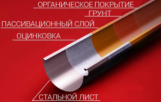 4 защитных слоя стального водостока и дополнительный верхний полимерный