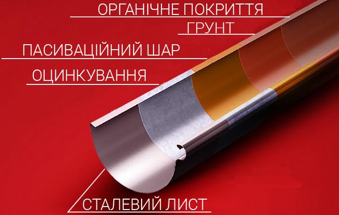 4 захисних шари металевого водостоку та додатковий верхній полімерний